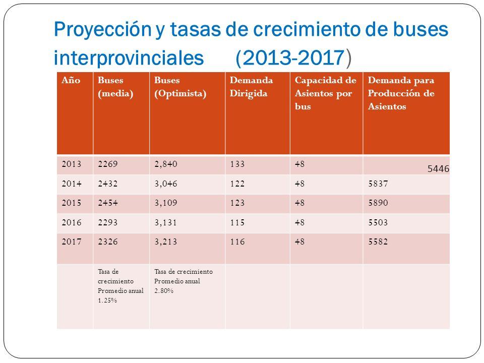 Proyección y tasas de crecimiento de buses interprovinciales (2013-2017 ) AñoBuses (media) Buses (Optimista) Demanda Dirigida Capacidad de Asientos por bus Demanda para Producción de Asientos 201322692,84013348 5446 201424323,046122485837 201524543,109123485890 201622933,131115485503 201723263,213116485582 Tasa de crecimiento Promedio anual 1.25% Tasa de crecimiento Promedio anual 2.80%
