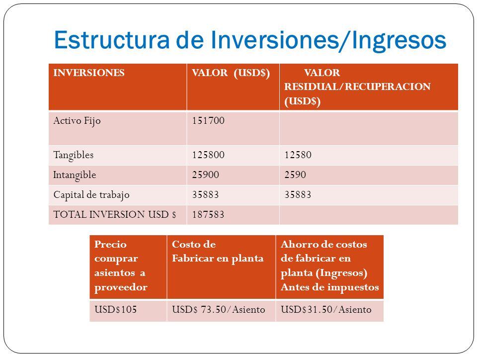 Estructura de Inversiones/Ingresos INVERSIONESVALOR (USD$) VALOR RESIDUAL/RECUPERACION (USD$) Activo Fijo151700 Tangibles12580012580 Intangible2590025