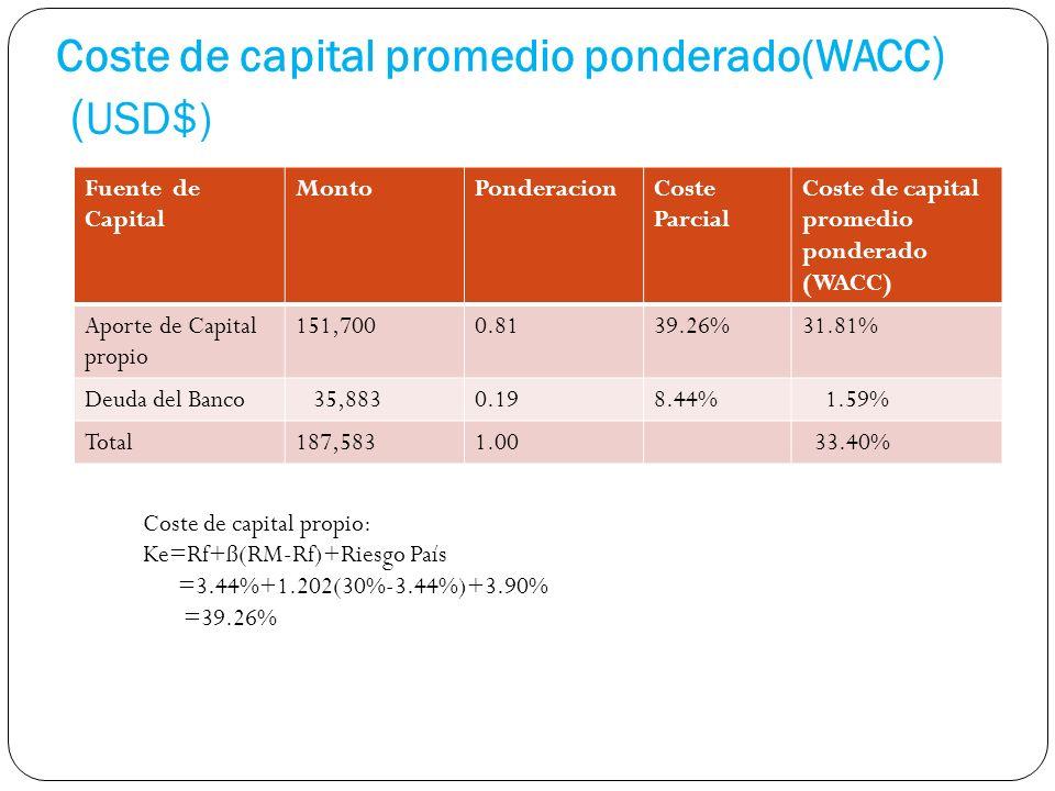Coste de capital promedio ponderado(WACC ) ( USD$) Fuente de Capital MontoPonderacionCoste Parcial Coste de capital promedio ponderado (WACC) Aporte de Capital propio 151,7000.8139.26%31.81% Deuda del Banco 35,8830.198.44% 1.59% Total187,5831.00 33.40% Coste de capital propio: Ke=Rf+ß(RM-Rf)+Riesgo País =3.44%+1.202(30%-3.44%)+3.90% =39.26%