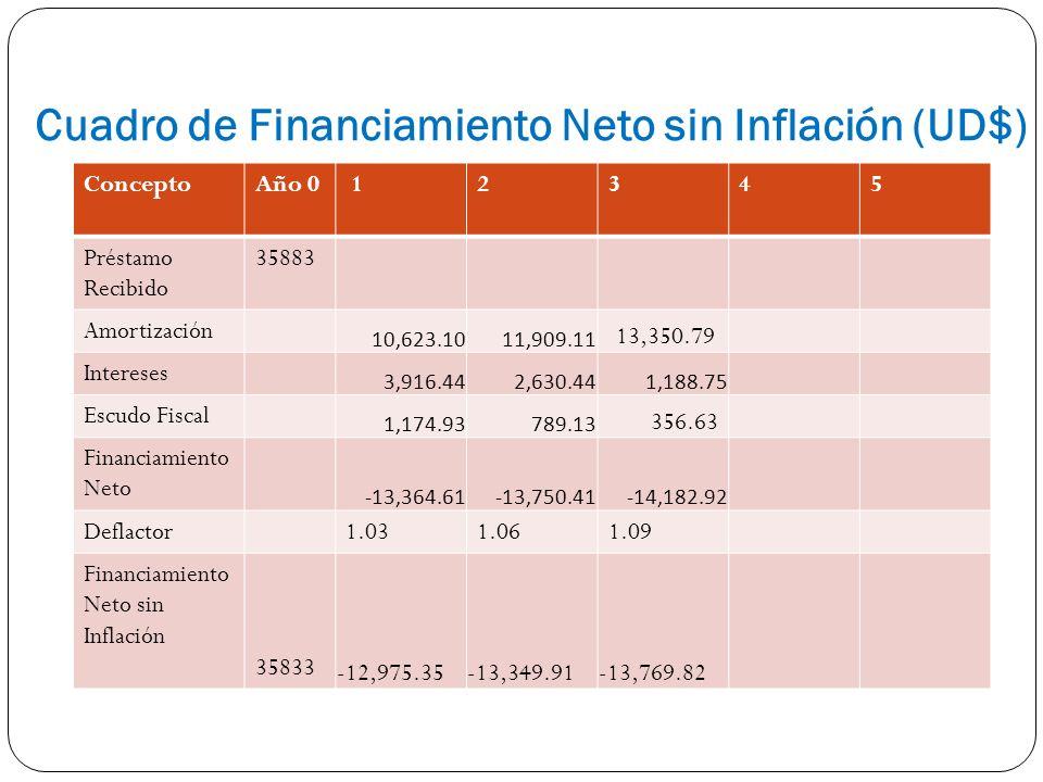 Cuadro de Financiamiento Neto sin Inflación (UD$) ConceptoAño 0 12345 Préstamo Recibido 35883 Amortización 10,623.10 11,909.11 13,350.79 Intereses 3,9