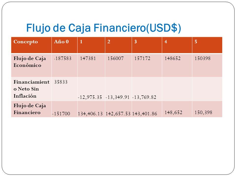 Flujo de Caja Financiero(USD$) ConceptoAño 012345 Flujo de Caja Económico - 187583147381156007157172148652150398 Financiamient o Neto Sin Inflación 35