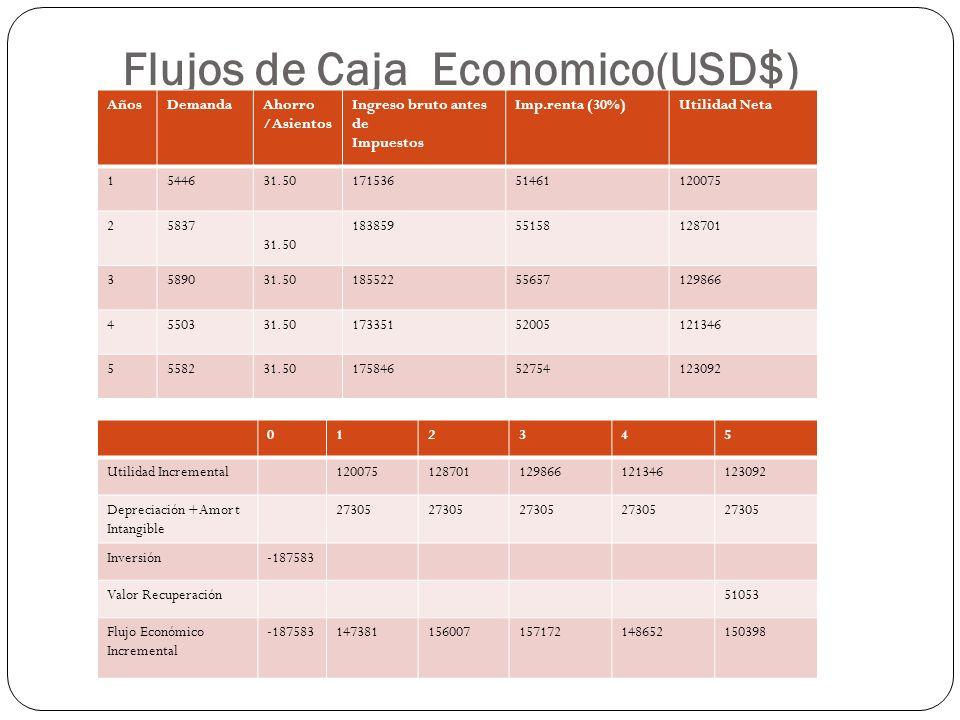 Flujos de Caja Economico(USD$) AñosDemandaAhorro /Asientos Ingreso bruto antes de Impuestos Imp.renta (30%)Utilidad Neta 1544631.5017153651461120075 2