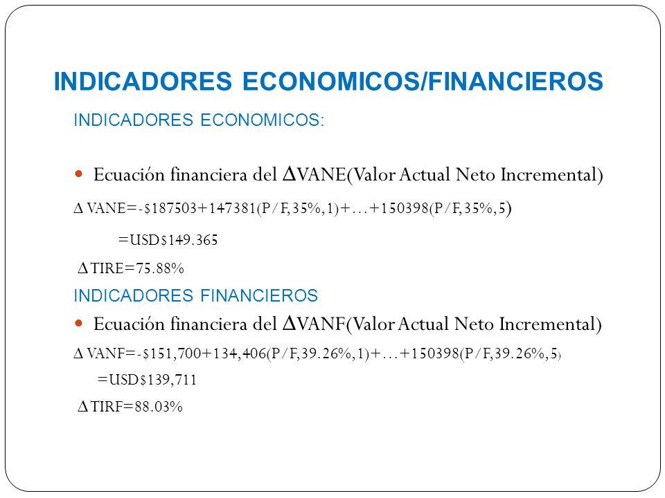 INDICADORES ECONOMICOS/FINANCIEROS INDICADORES ECONOMICOS: Ecuación financiera del VANE(Valor Actual Neto Incremental) VANE=-$187503+147381(P/F,35%,1)+…+150398(P/F,35%,5 ) =USD$149.365 TIRE=75.88% INDICADORES FINANCIEROS Ecuación financiera del VANF(Valor Actual Neto Incremental) VANF=-$151,700+134,406(P/F,39.26%,1)+…+150398(P/F,39.26%,5 ) =USD$139,711 TIRF=88.03%