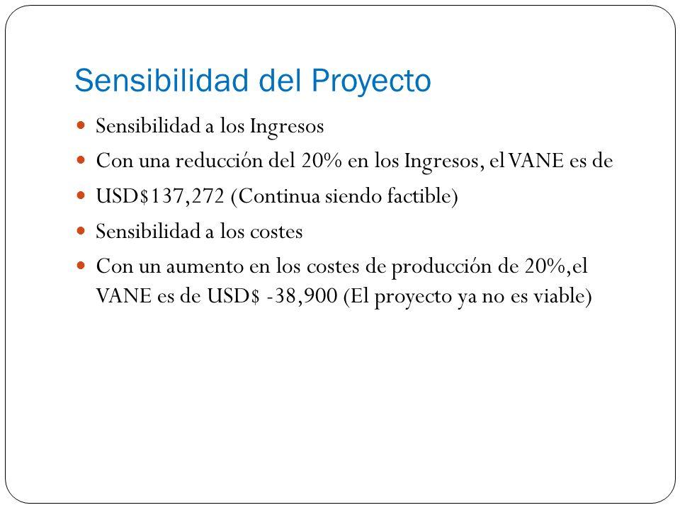 Sensibilidad del Proyecto Sensibilidad a los Ingresos Con una reducción del 20% en los Ingresos, el VANE es de USD$137,272 (Continua siendo factible) Sensibilidad a los costes Con un aumento en los costes de producción de 20%,el VANE es de USD$ -38,900 (El proyecto ya no es viable)