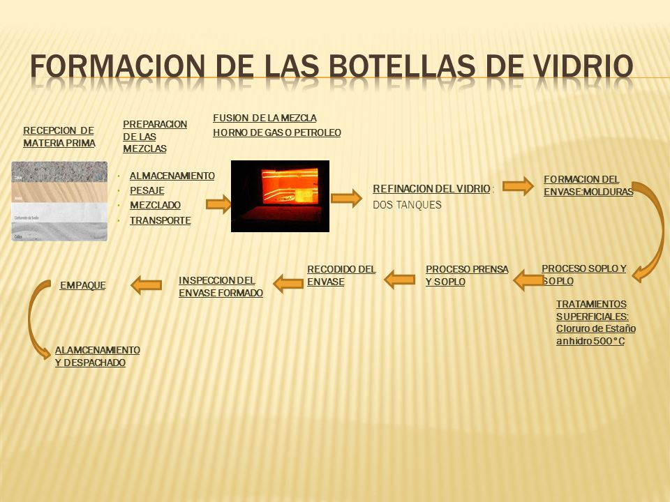 RECEPCION DE MATERIA PRIMA FUSION DE LA MEZCLA HORNO DE GAS O PETROLEO PREPARACION DE LAS MEZCLAS ALMACENAMIENTO PESAJE MEZCLADO TRANSPORTE REFINACION DEL VIDRIO : DOS TANQUES FORMACION DEL ENVASE:MOLDURAS PROCESO SOPLO Y SOPLO PROCESO PRENSA Y SOPLO RECODIDO DEL ENVASE INSPECCION DEL ENVASE FORMADO EMPAQUE ALAMCENAMIENTO Y DESPACHADO TRATAMIENTOS SUPERFICIALES: Cloruro de Estaño anhidro 500°C