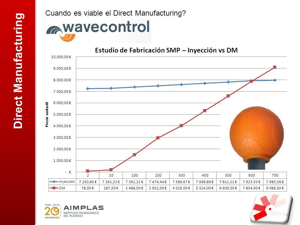 Direct Manufacturing Cuando es viable el Direct Manufacturing?