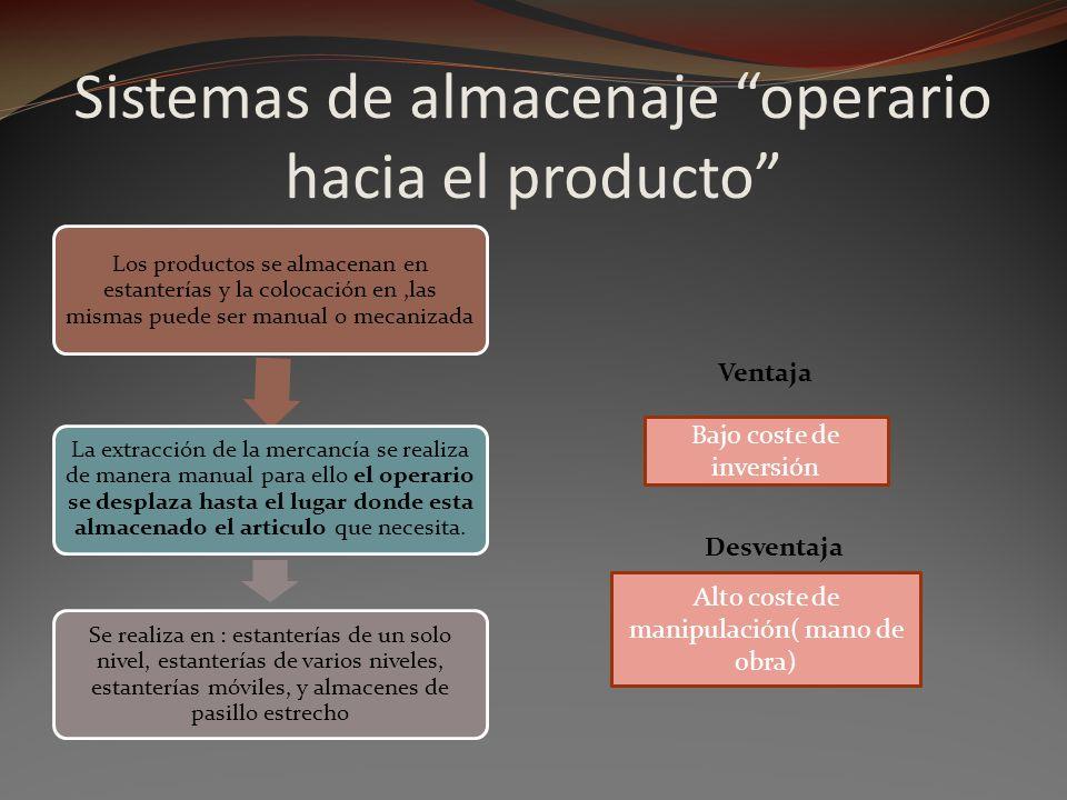 Sistemas de almacenaje operario hacia el producto Los productos se almacenan en estanterías y la colocación en,las mismas puede ser manual o mecanizad