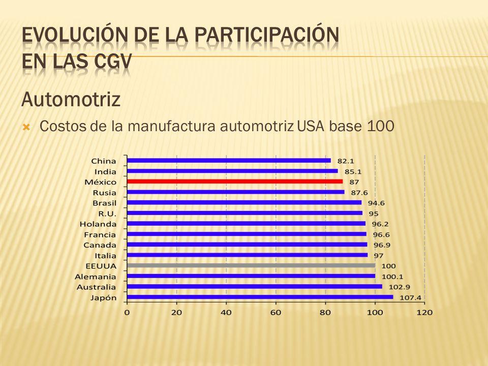 Automotriz Costos de la manufactura automotriz USA base 100