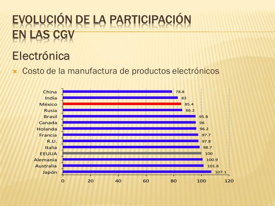 Electrónica Costo de la manufactura de productos electrónicos