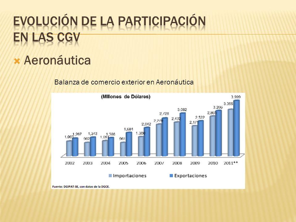 Aeronáutica Balanza de comercio exterior en Aeronáutica