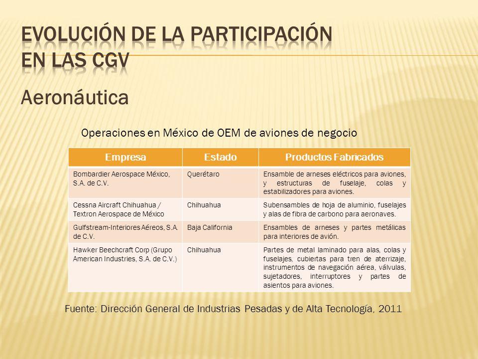 Aeronáutica Operaciones en México de OEM de aviones de negocio EmpresaEstadoProductos Fabricados Bombardier Aerospace México, S.A. de C.V. QuerétaroEn