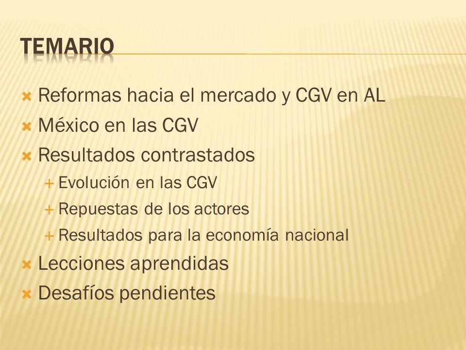 Reformas hacia el mercado y CGV en AL México en las CGV Resultados contrastados Evolución en las CGV Repuestas de los actores Resultados para la econo