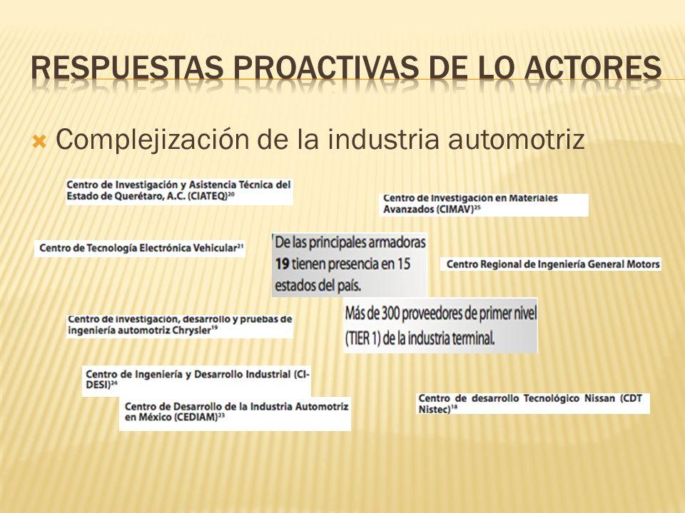 Complejización de la industria automotriz