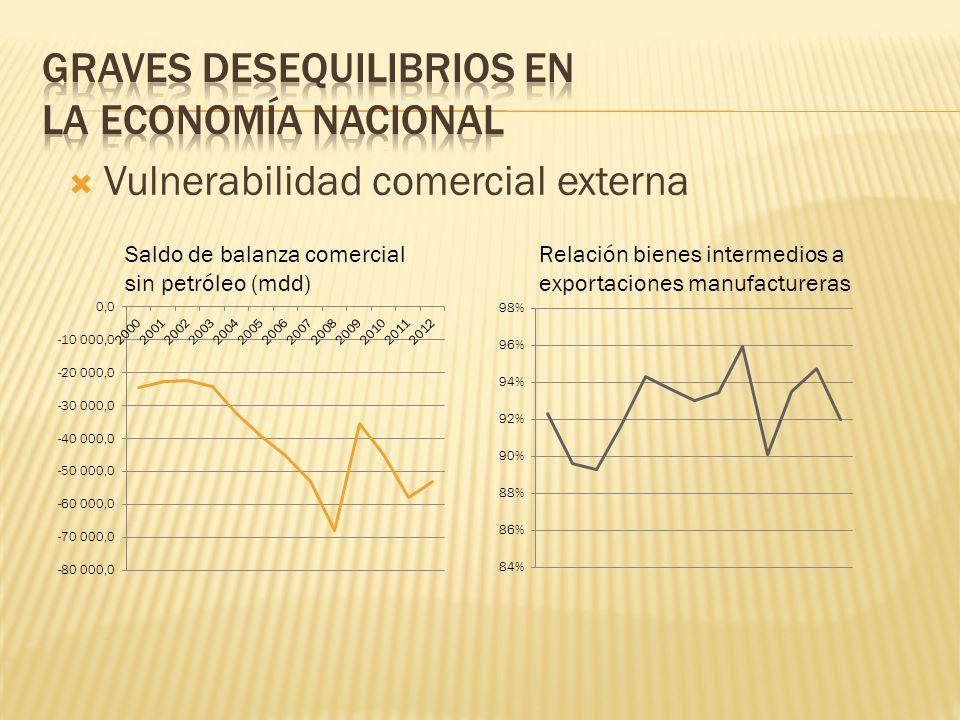 Vulnerabilidad comercial externa Saldo de balanza comercial sin petróleo (mdd) Relación bienes intermedios a exportaciones manufactureras