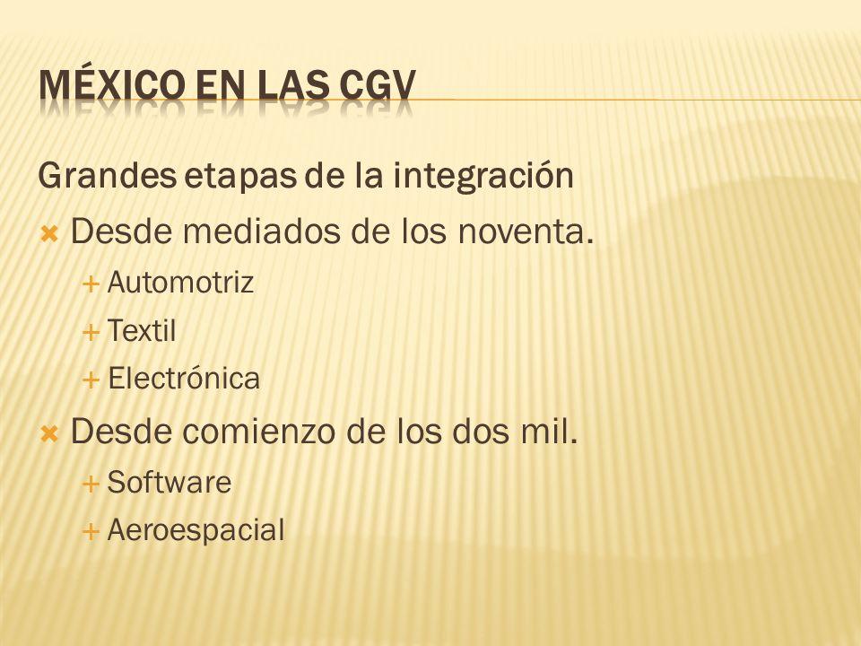 Grandes etapas de la integración Desde mediados de los noventa. Automotriz Textil Electrónica Desde comienzo de los dos mil. Software Aeroespacial