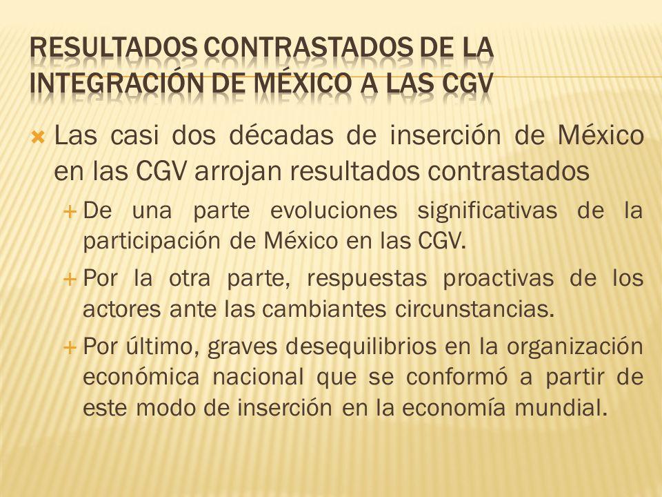Las casi dos décadas de inserción de México en las CGV arrojan resultados contrastados De una parte evoluciones significativas de la participación de