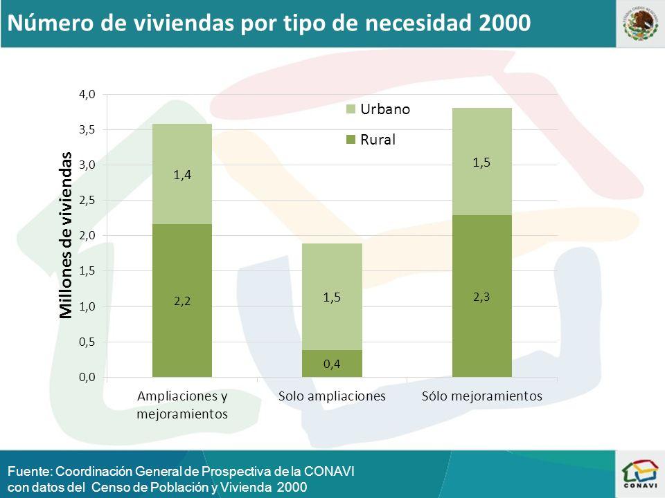 Número de viviendas por tipo de necesidad 2000 Fuente: Coordinación General de Prospectiva de la CONAVI con datos del Censo de Población y Vivienda 2000