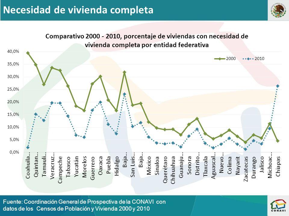 Necesidad de vivienda completa Fuente: Coordinación General de Prospectiva de la CONAVI con datos de los Censos de Población y Vivienda 2000 y 2010