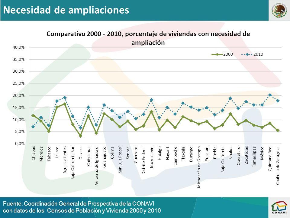 Necesidad de ampliaciones Fuente: Coordinación General de Prospectiva de la CONAVI con datos de los Censos de Población y Vivienda 2000 y 2010