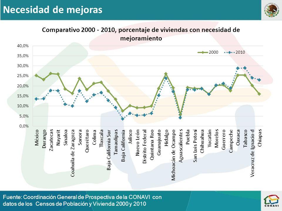 Necesidad de mejoras Fuente: Coordinación General de Prospectiva de la CONAVI con datos de los Censos de Población y Vivienda 2000 y 2010