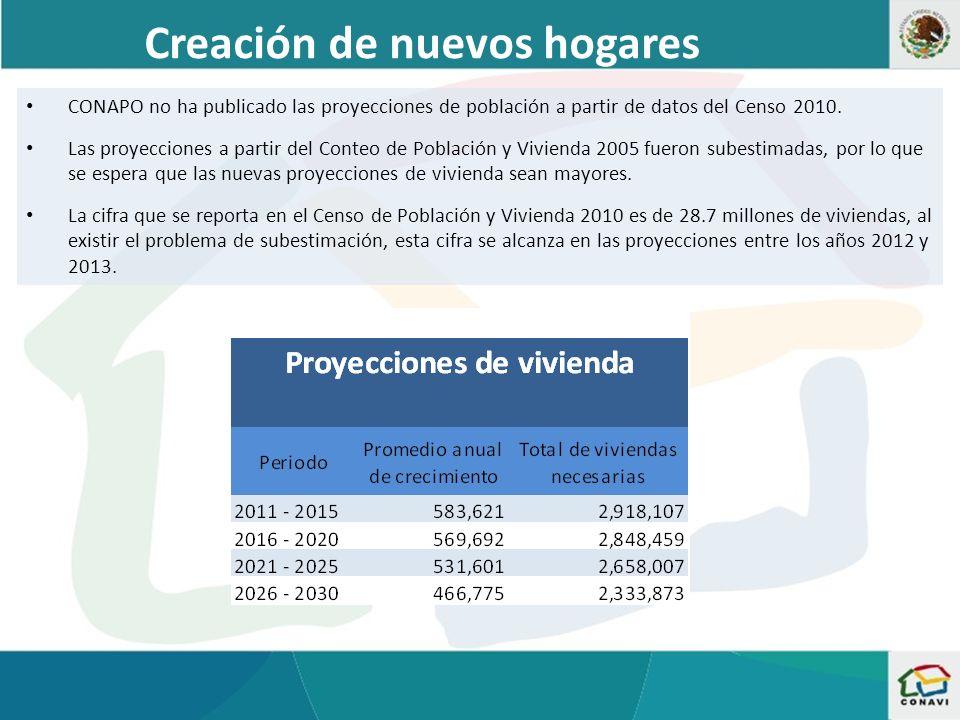 Creación de nuevos hogares CONAPO no ha publicado las proyecciones de población a partir de datos del Censo 2010.