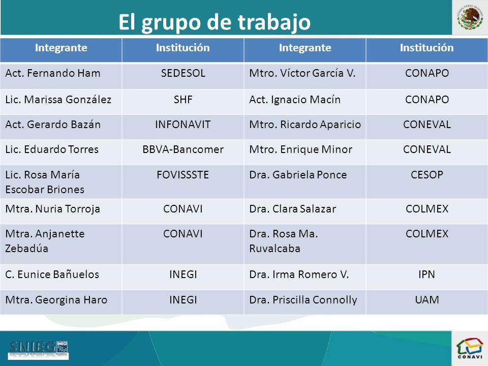 IntegranteInstituciónIntegranteInstitución Act.Fernando HamSEDESOLMtro.
