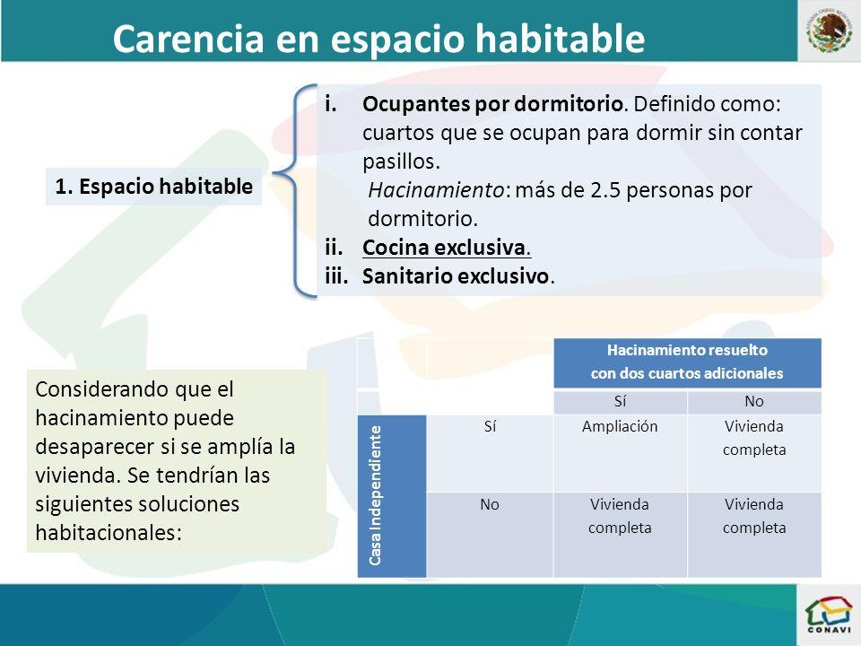 Necesidad de ampliación y mejoras Fuente: Coordinación General de Prospectiva de la CONAVI con datos de los Censos de Población y Vivienda 2000 y 2010