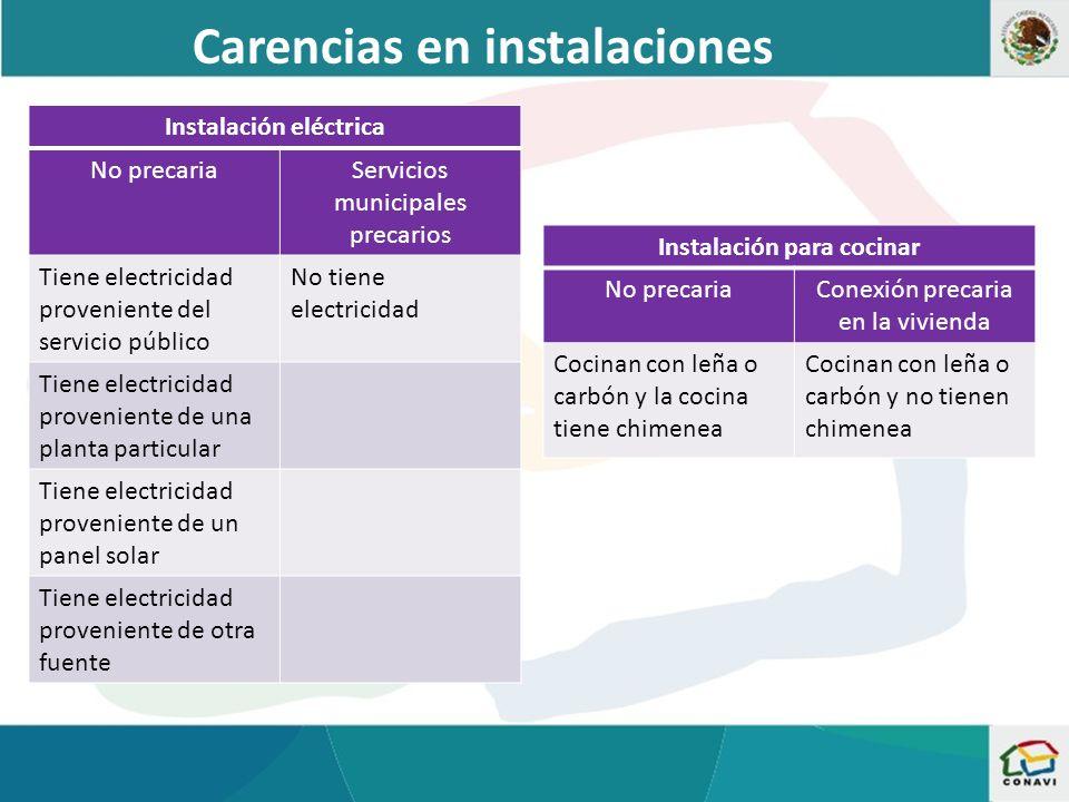 Necesidad de servicios municipales Fuente: Coordinación General de Prospectiva de la CONAVI con datos del Censo de Población y Vivienda 2010
