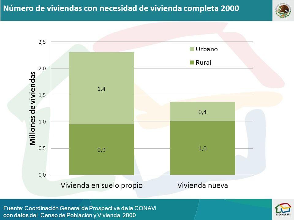 Número de viviendas con necesidad de vivienda completa 2000 Fuente: Coordinación General de Prospectiva de la CONAVI con datos del Censo de Población y Vivienda 2000