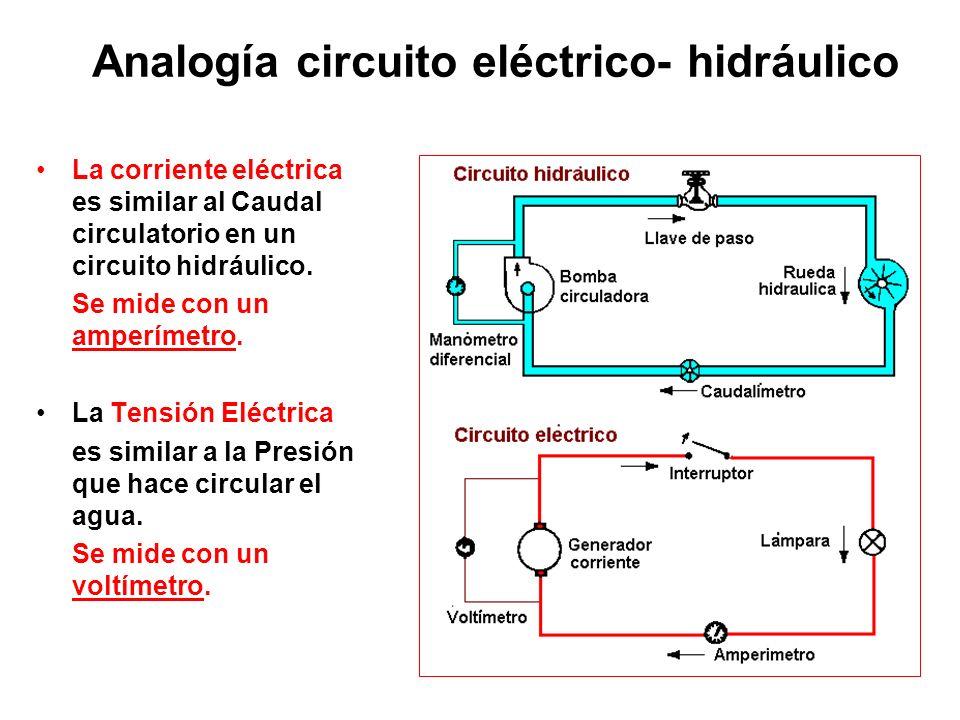 Analogía circuito eléctrico- hidráulico La corriente eléctrica es similar al Caudal circulatorio en un circuito hidráulico. Se mide con un amperímetro