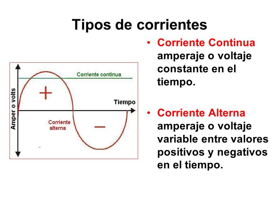 Tipos de corrientes Corriente Continua amperaje o voltaje constante en el tiempo. Corriente Alterna amperaje o voltaje variable entre valores positivo
