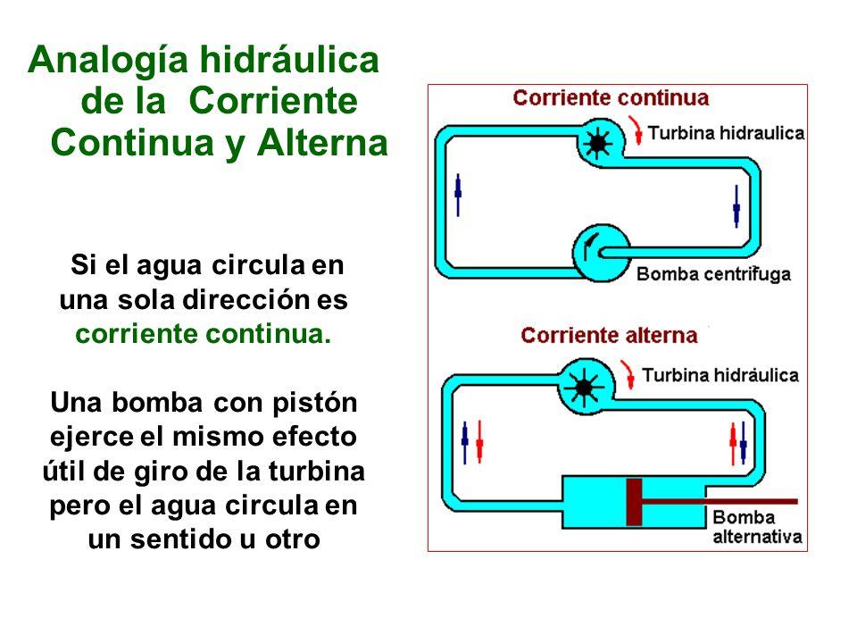 Si el agua circula en una sola dirección es corriente continua. Una bomba con pistón ejerce el mismo efecto útil de giro de la turbina pero el agua ci