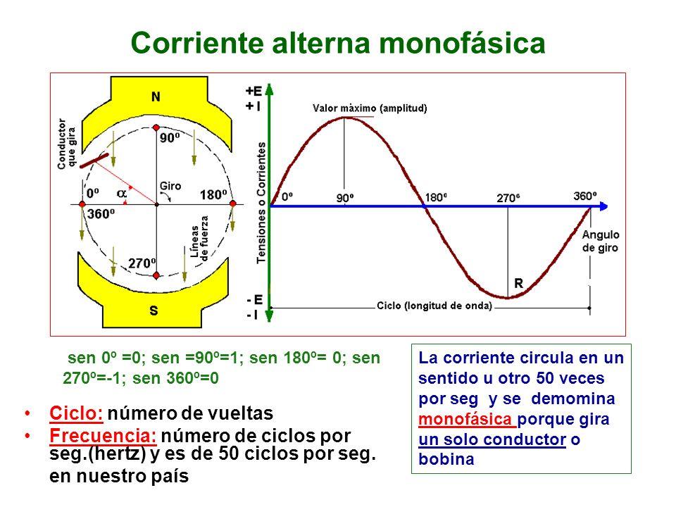 Corriente alterna monofásica Ciclo: número de vueltas Frecuencia: número de ciclos por seg.(hertz) y es de 50 ciclos por seg. en nuestro país La corri
