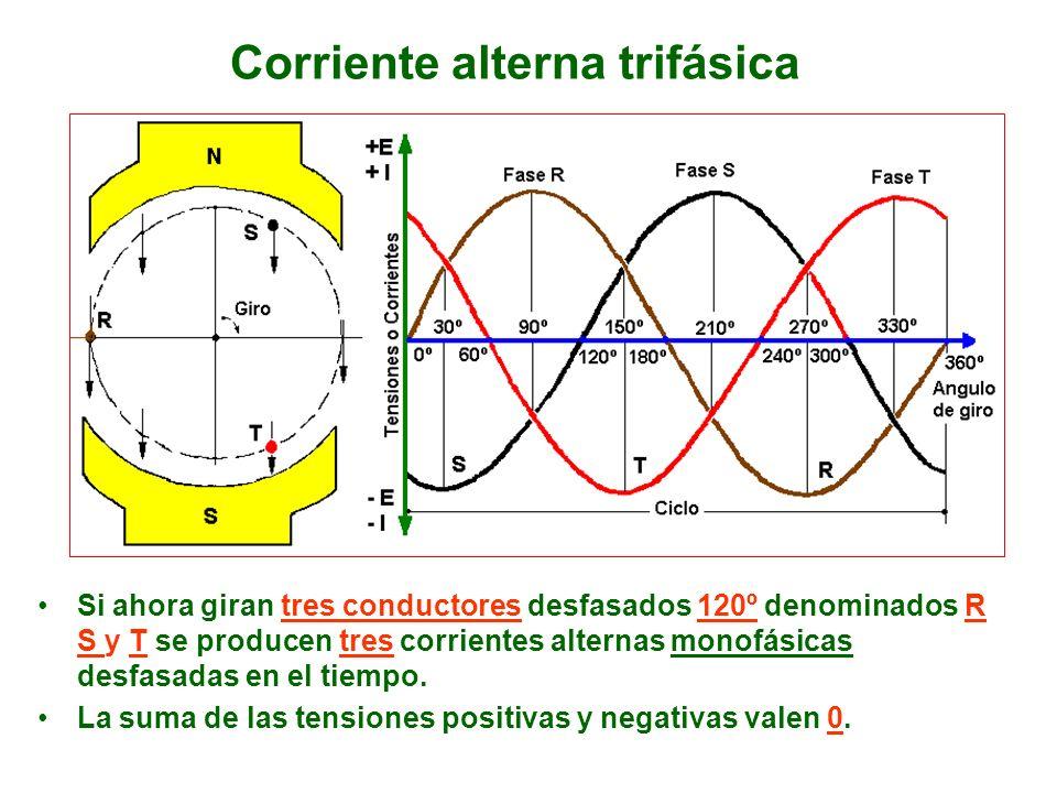 Corriente alterna trifásica Si ahora giran tres conductores desfasados 120º denominados R S y T se producen tres corrientes alternas monofásicas desfa