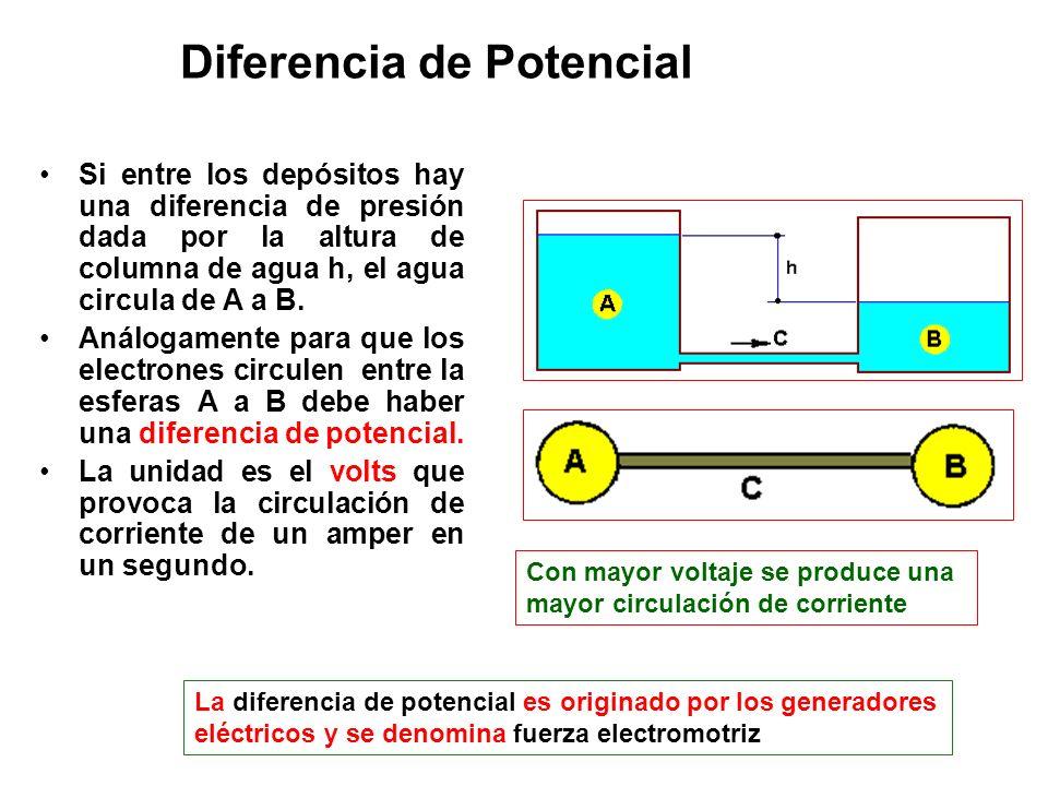 Diferencia de Potencial Si entre los depósitos hay una diferencia de presión dada por la altura de columna de agua h, el agua circula de A a B. Análog