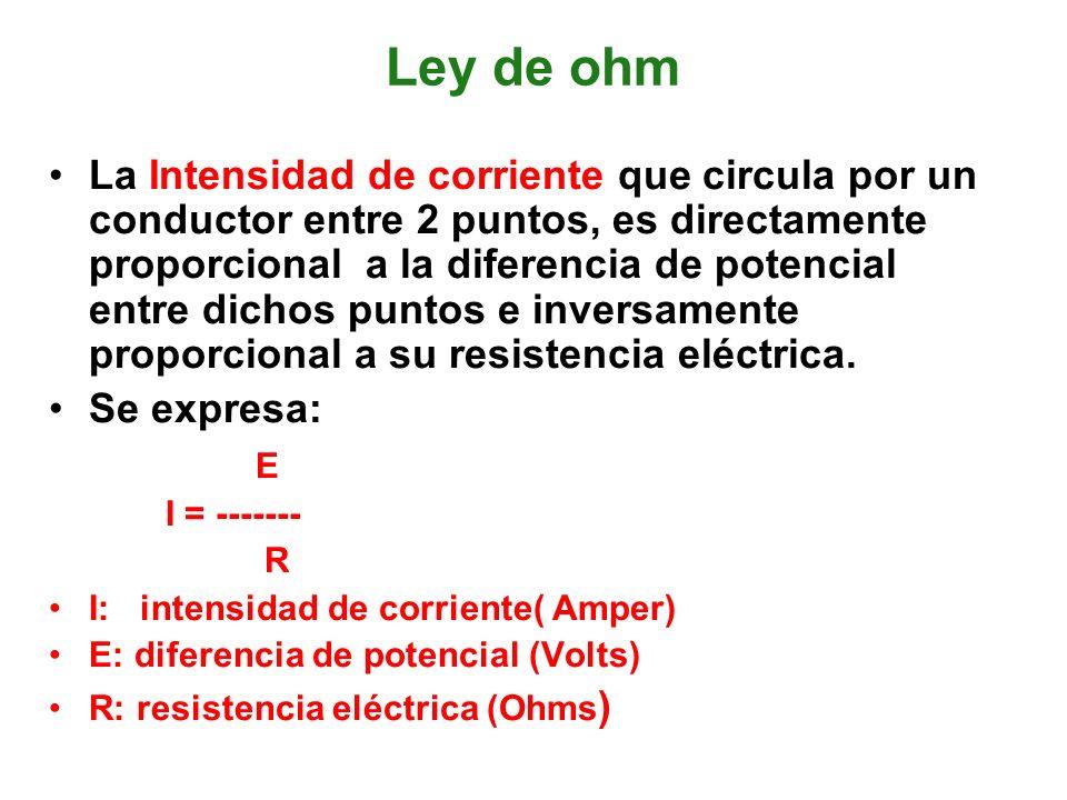 Ley de ohm La Intensidad de corriente que circula por un conductor entre 2 puntos, es directamente proporcional a la diferencia de potencial entre dic
