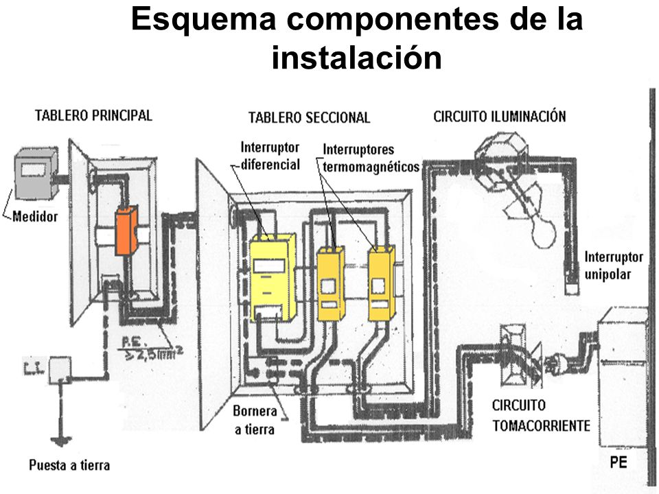 Esquema componentes de la instalación
