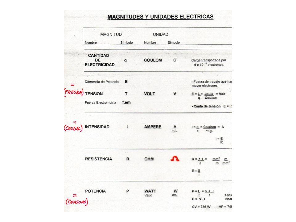 CLASIFICACION DE LAS INSTALACIONES ELECTRICAS DE ACUERDO AL NIVEL DE TENSION EAT: (extra alta tensión): Desde 500 KV AT (alta tensión): Más de 33 KV.