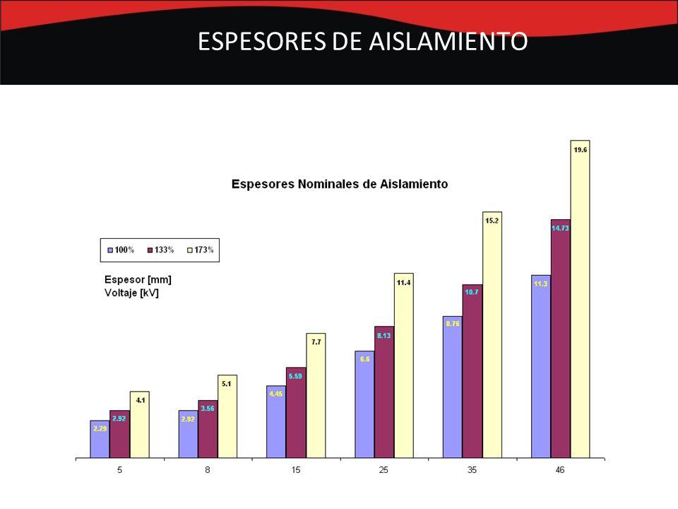ESPESORES DE AISLAMIENTO