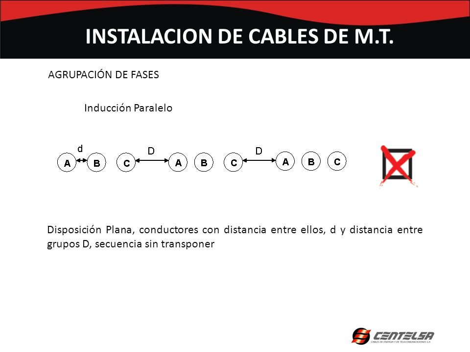 AGRUPACIÓN DE FASES INSTALACION DE CABLES DE M.T. Inducción Paralelo Disposición Plana, conductores con distancia entre ellos, d y distancia entre gru