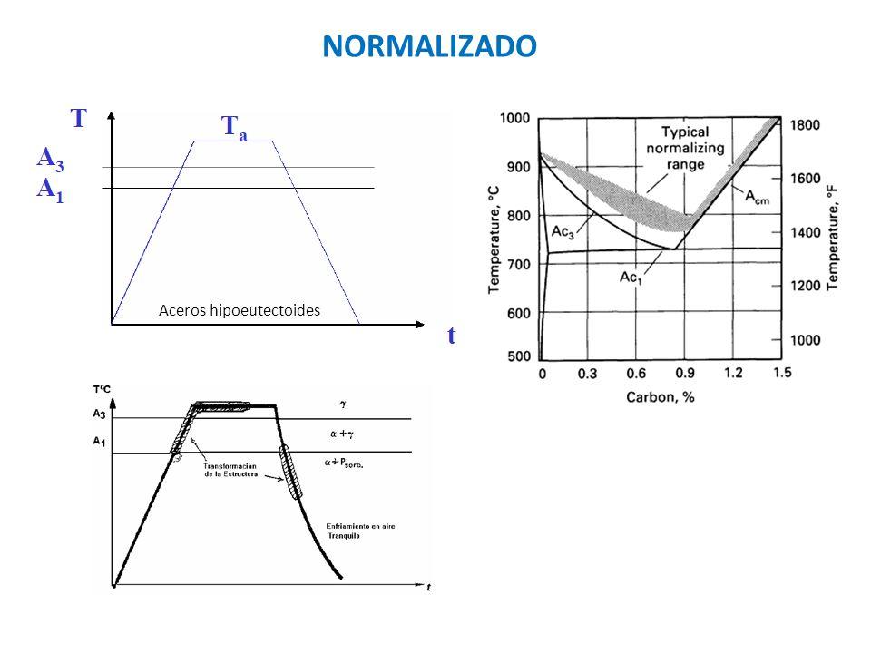 Estructura de recocido Estructura de normalizado Acero de 0,4%C