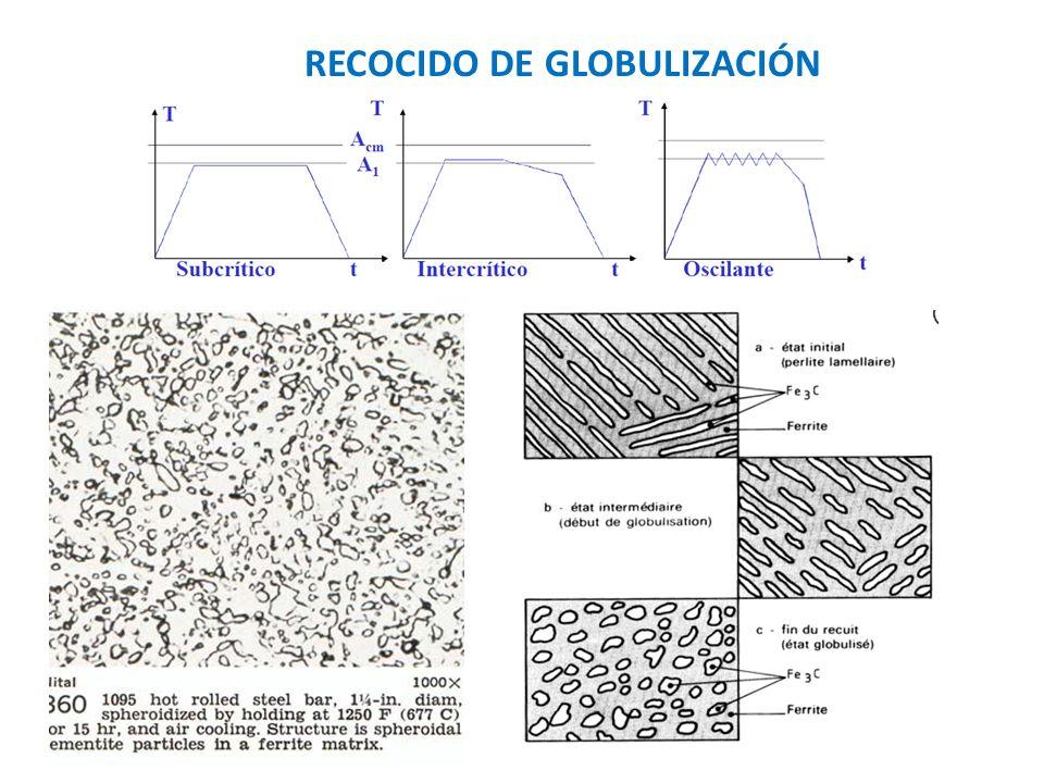 Esferoidización de un acero de 0,8%C a 650ºC: (1) 0h, (2) 4h, (3) 16h, (4) 64h.