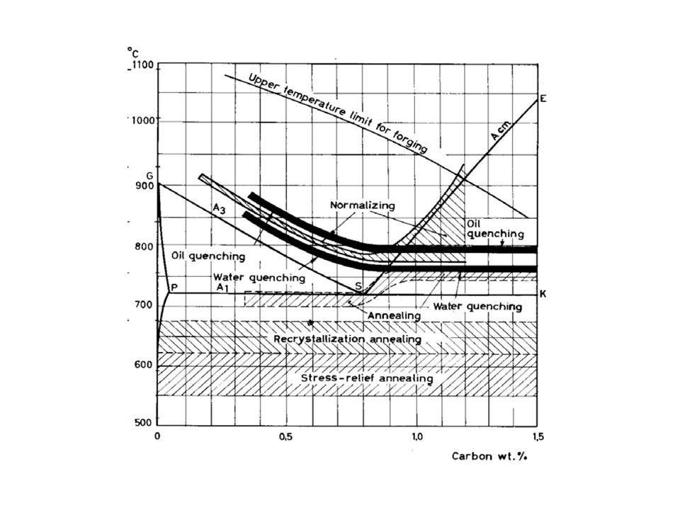 TEMPLE 1.Austenizar al acero total o parcialmente 2.Enfriamiento a una velocidad suficientemente alta como para obtener una fracción significativa de martensita (en general no menos del 50%).
