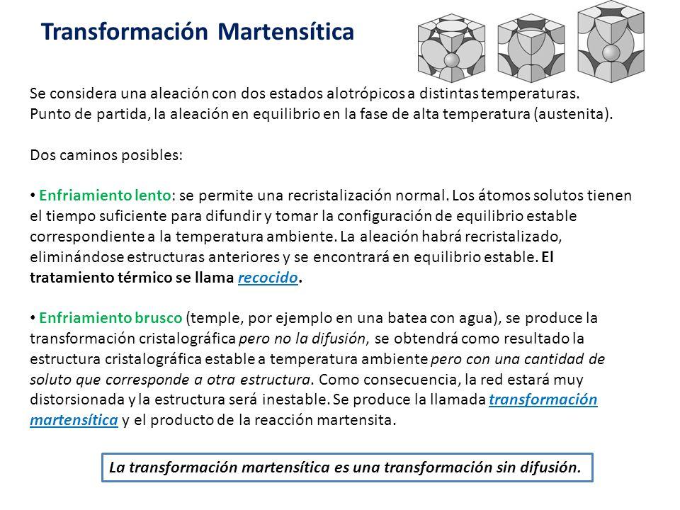 Martensita tipo listón de un acero con menos de 0.6%C, Martensita tipo placa de un acero con más de 1%C Los productos obtenidos de la tranformación martensítica son duros, frágiles y de gran resistencia a la abrasión.