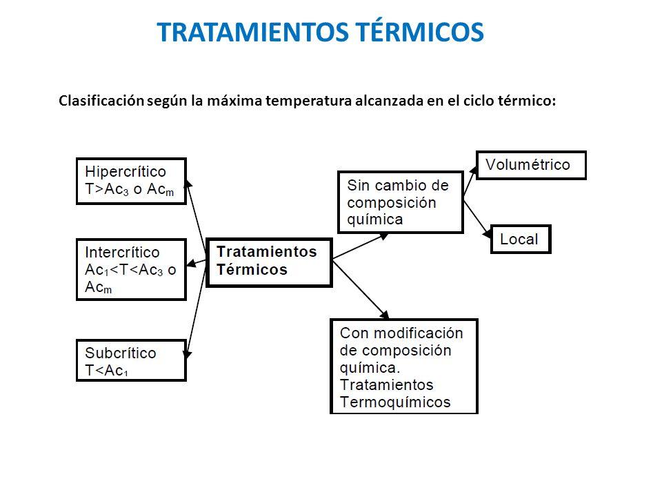 AUSTENIZACIÓN Se trata de una etapa y no de un tratamiento térmico.