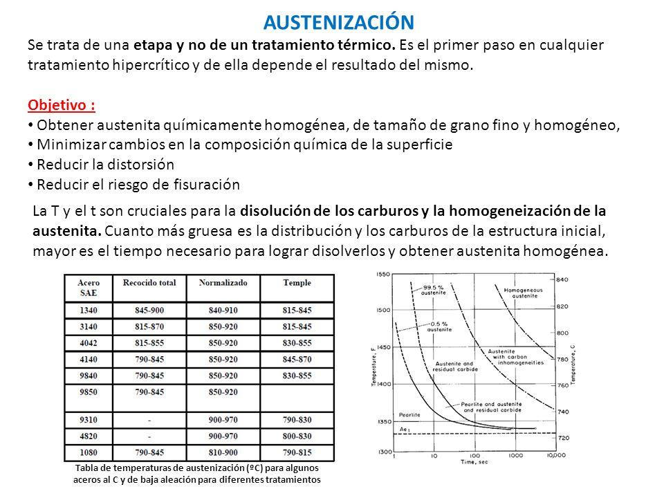1.Calentamiento hasta una T de austenización.
