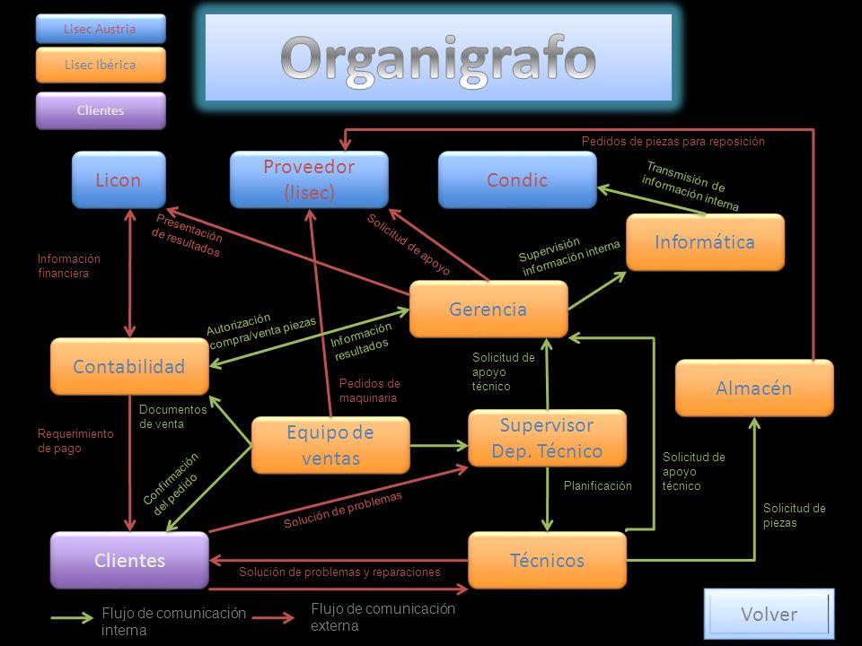 Licon Contabilidad Clientes Técnicos Equipo de ventas Supervisor Dep.