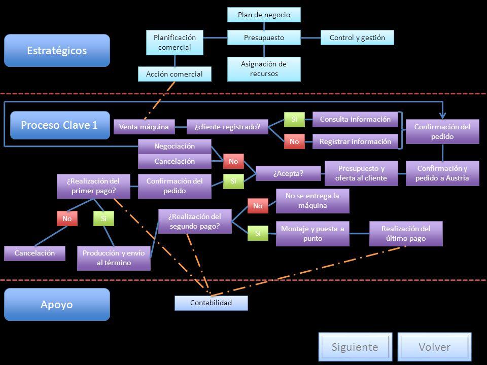 Estratégicos Plan de negocio Planificación comercial Acción comercial Presupuesto Asignación de recursos Control y gestión Proceso Clave 1 Venta máquina ¿cliente registrado.