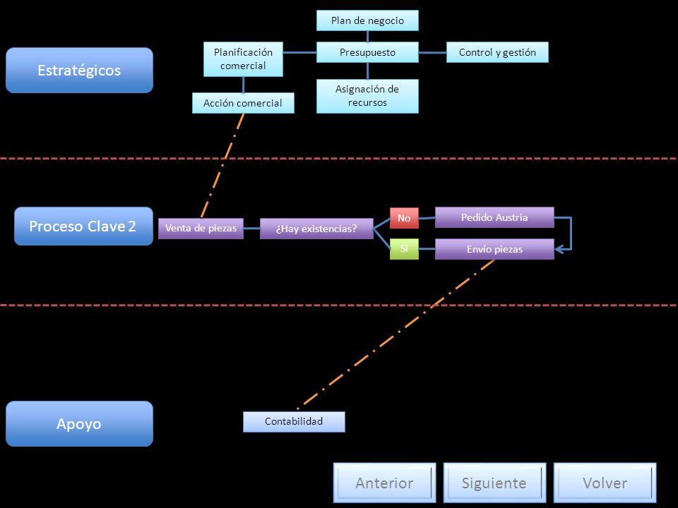 Estratégicos Plan de negocio Planificación comercial Acción comercial Presupuesto Asignación de recursos Control y gestión Proceso Clave 2 Venta de pi