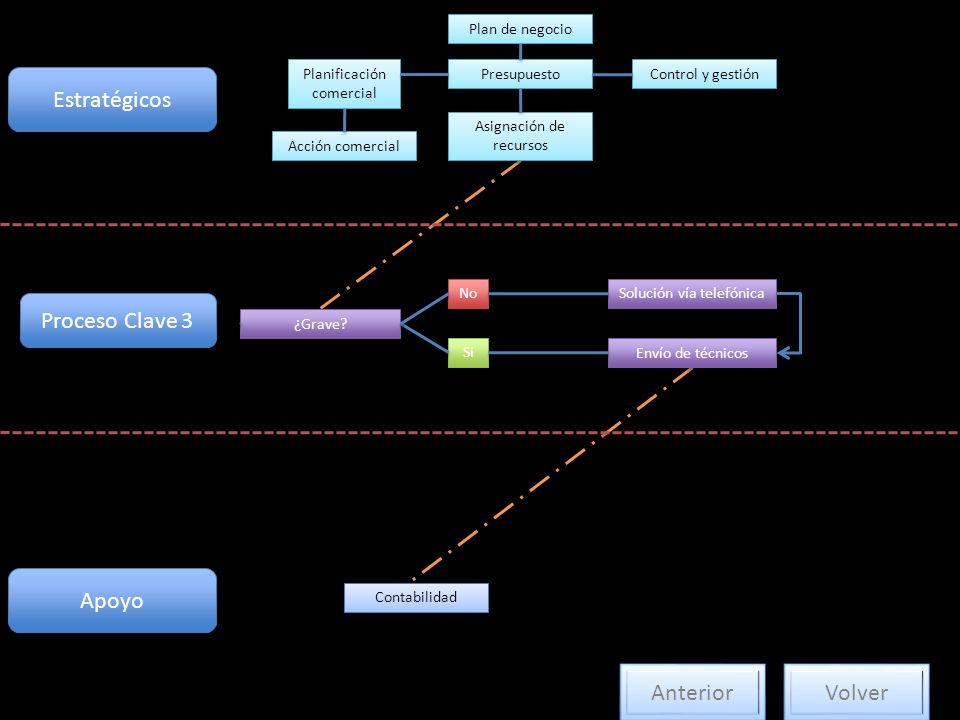 Estratégicos Plan de negocio Planificación comercial Acción comercial Presupuesto Asignación de recursos Control y gestión Proceso Clave 3 ¿Grave? Si